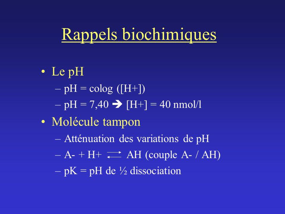 Rappels biochimiques Le pH Molécule tampon pH = colog ([H+])